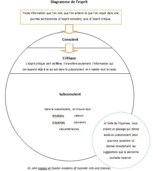 formation en hypnose